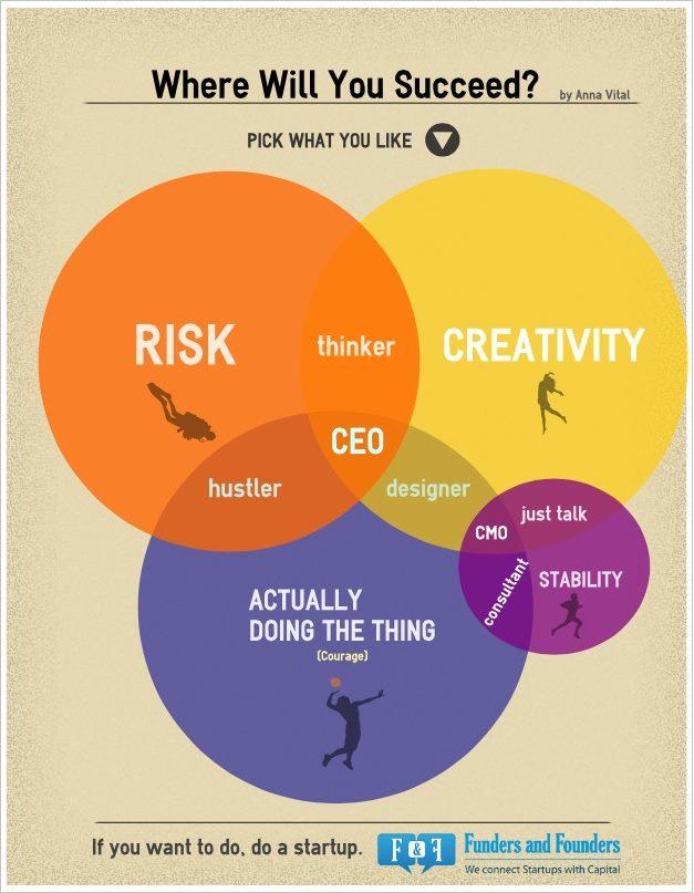 Start Up Ven Diagram